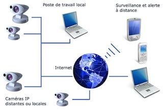 Configuration en réseau